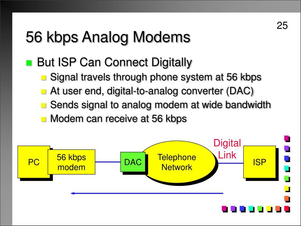 56 kbps Analog Modems