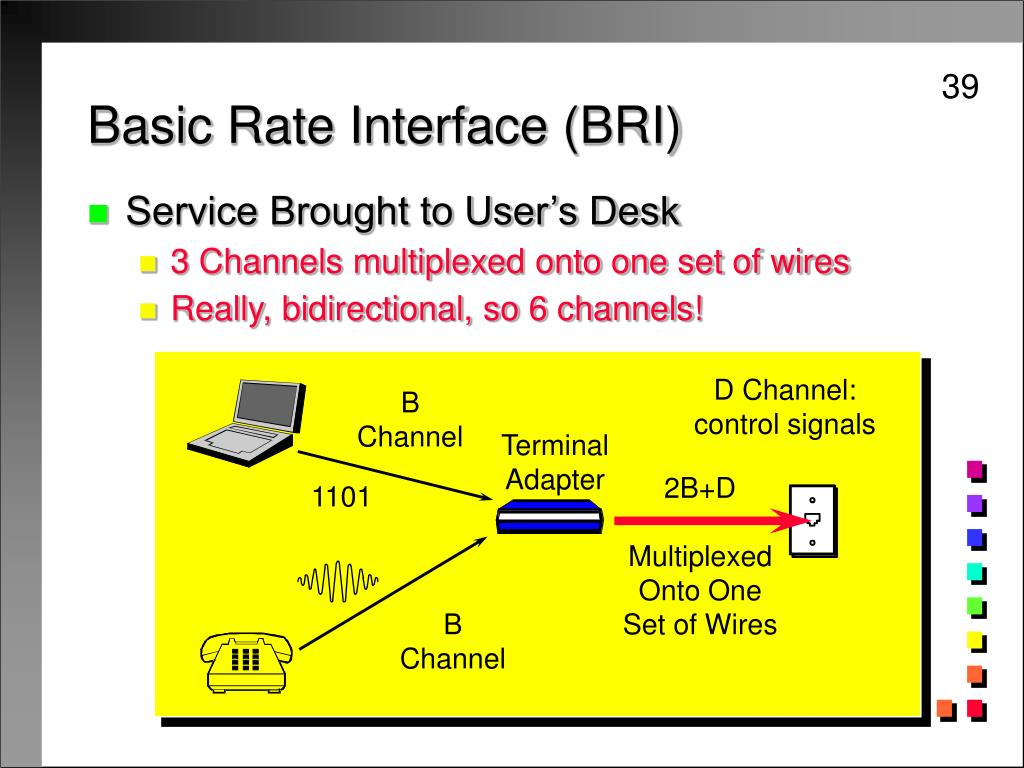 Basic Rate Interface (BRI)