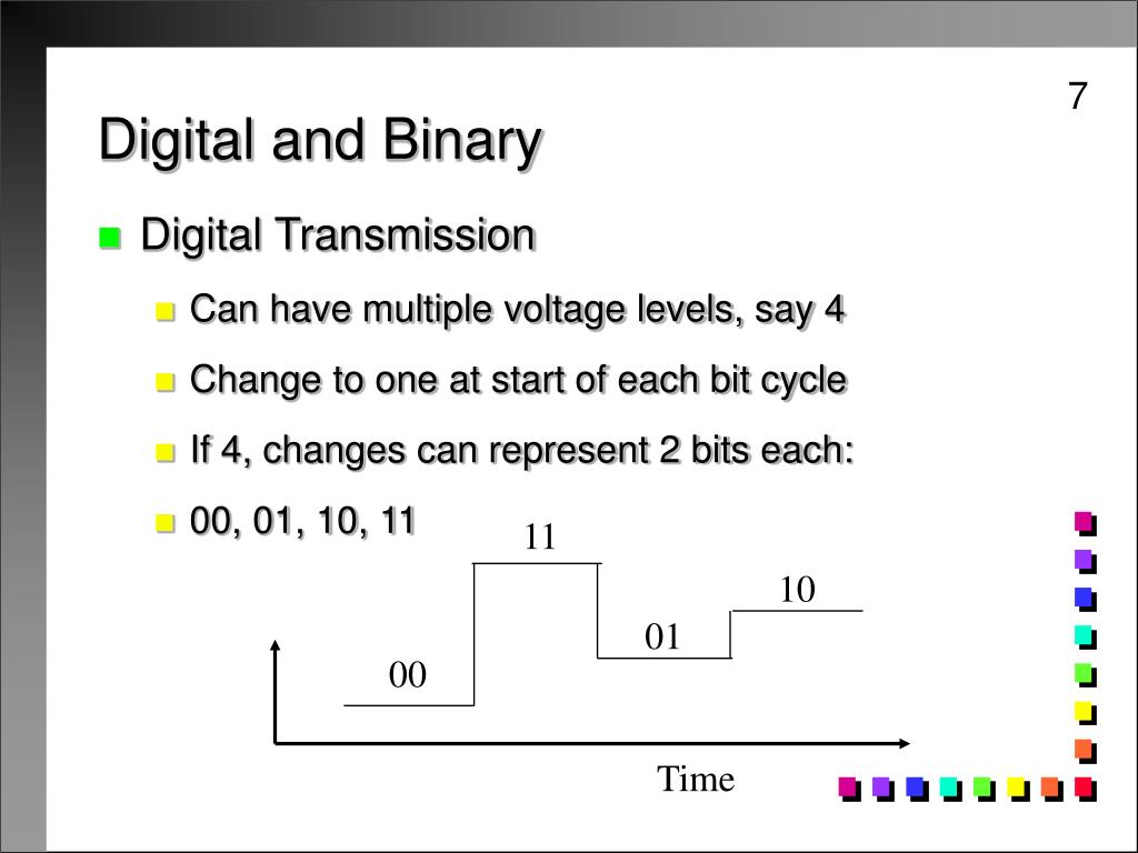 Digital and Binary