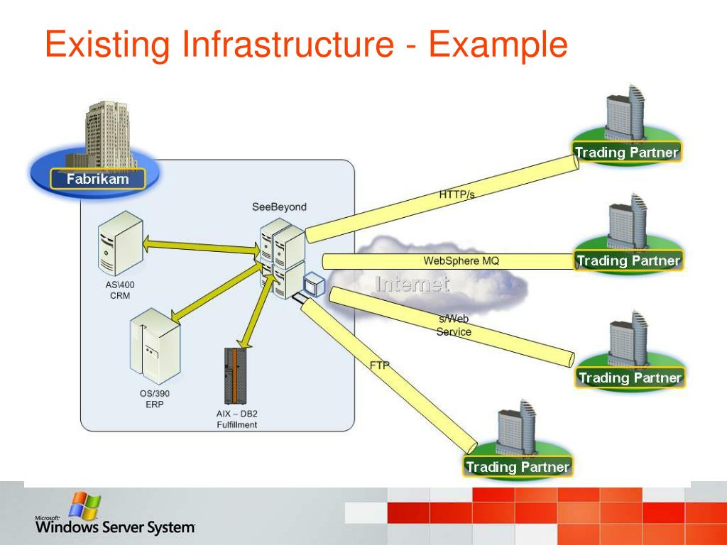 Existing Infrastructure - Example