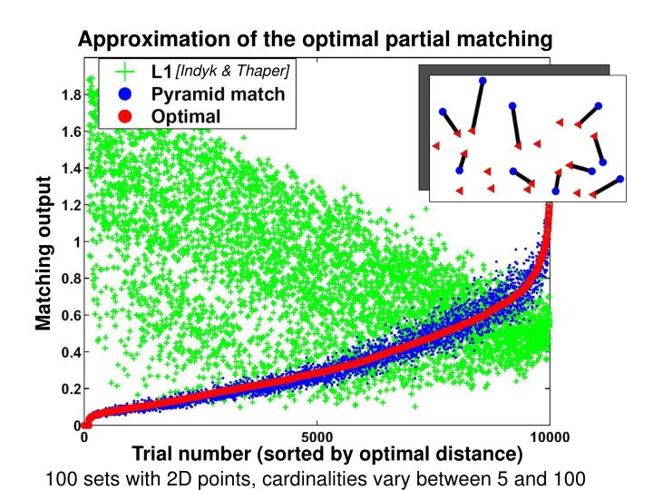 Approximation of the optimal partial matching