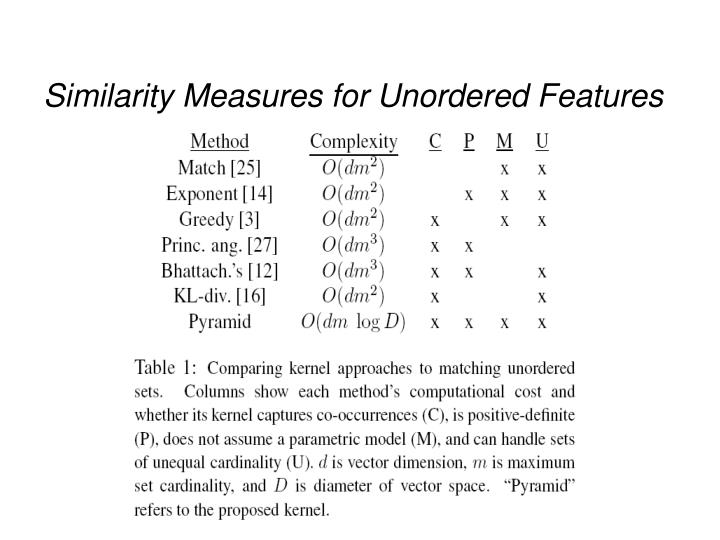 Similarity Measures for Unordered Features