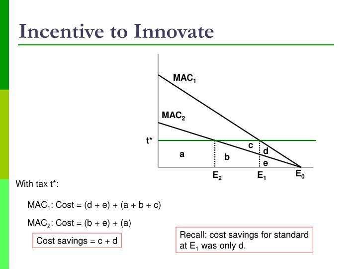 Incentive to Innovate