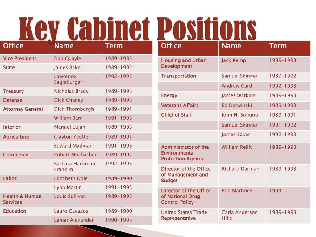 Key Cabinet Positions