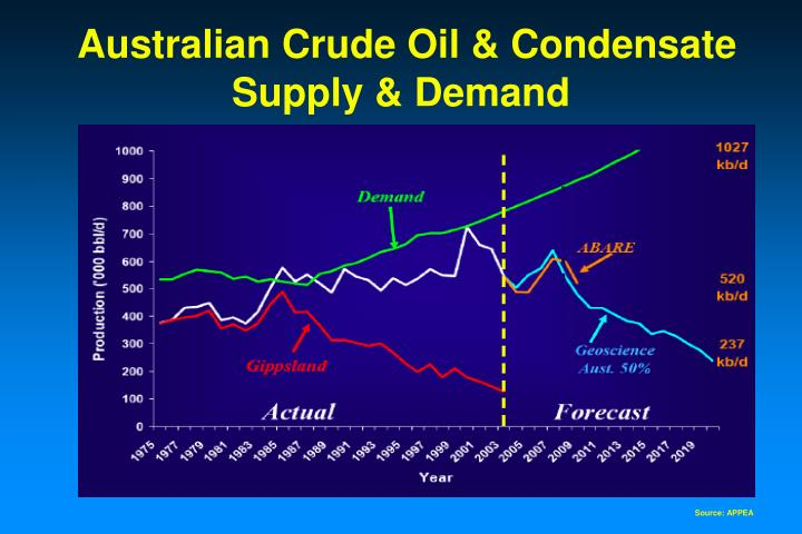 Australian Crude Oil & Condensate  Supply & Demand