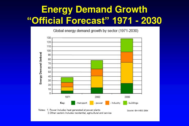 Energy Demand Growth