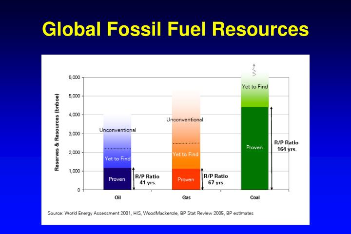 Global Fossil Fuel Resources