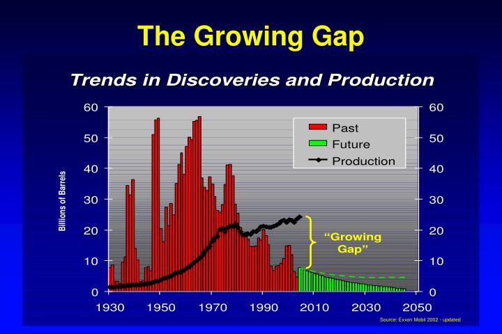 The Growing Gap