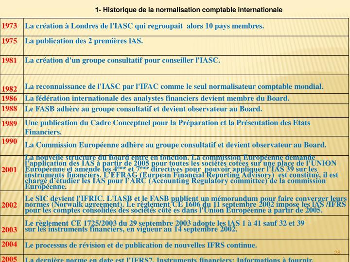 1- Historique de la normalisation comptable internationale
