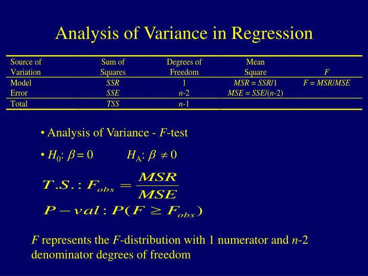 Analysis of Variance in Regression