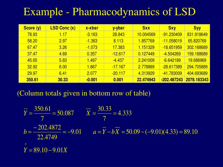 Example - Pharmacodynamics of LSD