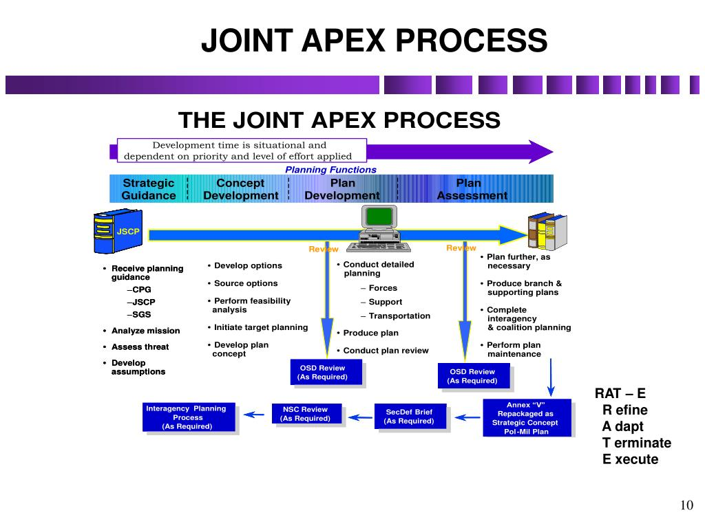 JOINT APEX PROCESS