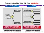 transforming the way we plan flexibility