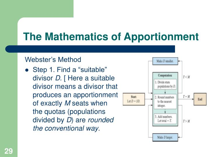 The Mathematics of Apportionment