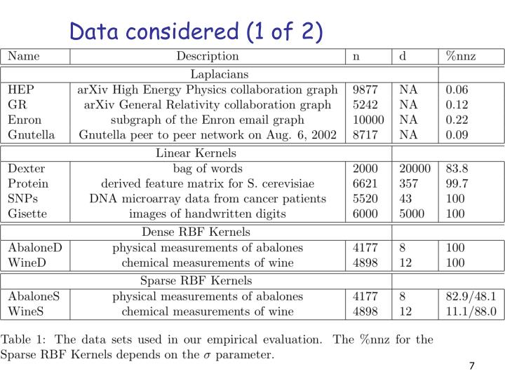 Data considered (1 of 2)