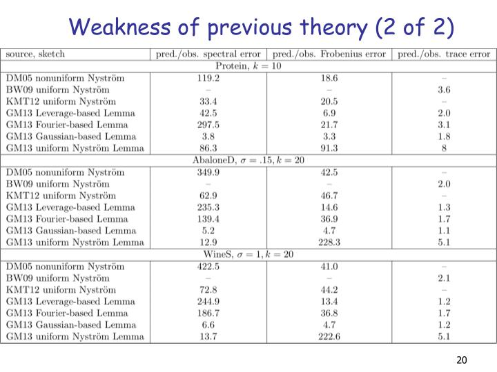 Weakness of previous theory (2 of 2)