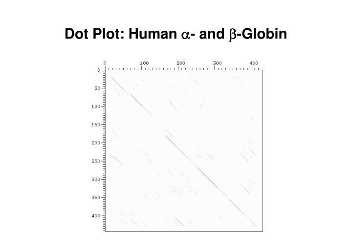 Dot Plot: Human