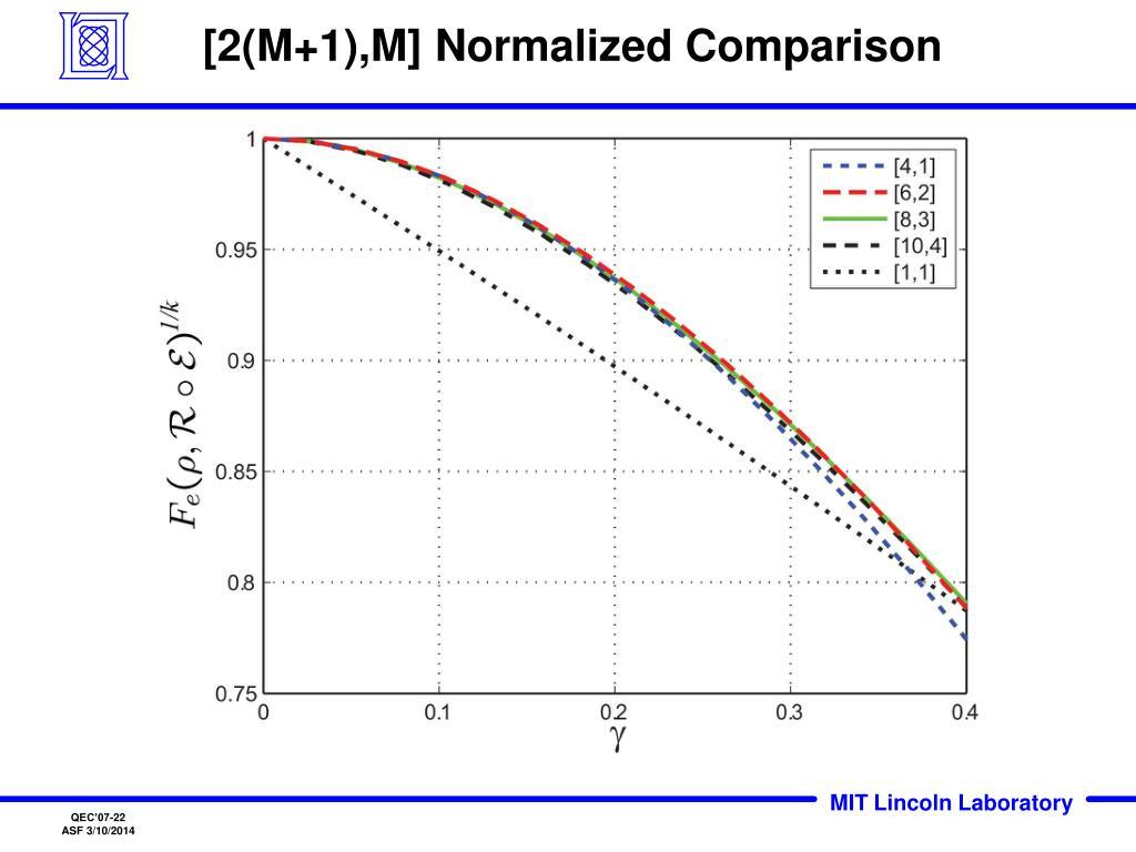 [2(M+1),M] Normalized Comparison