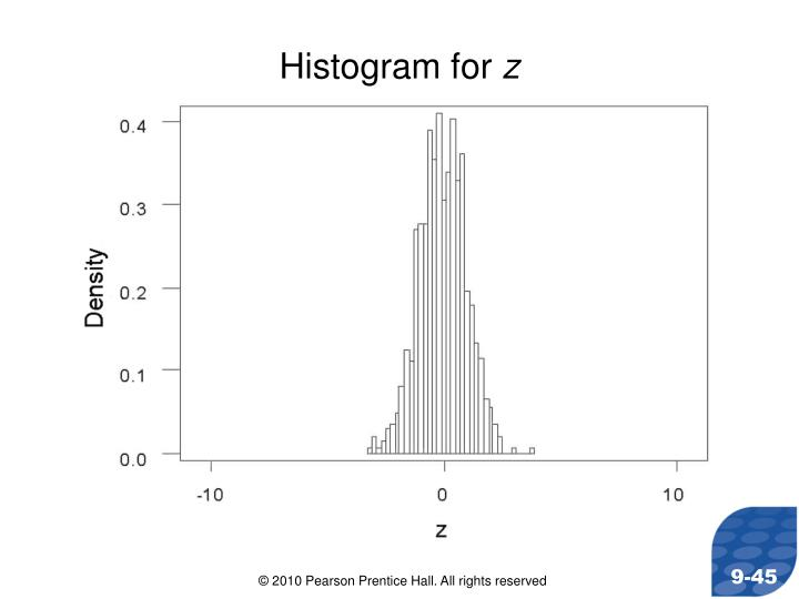 Histogram for