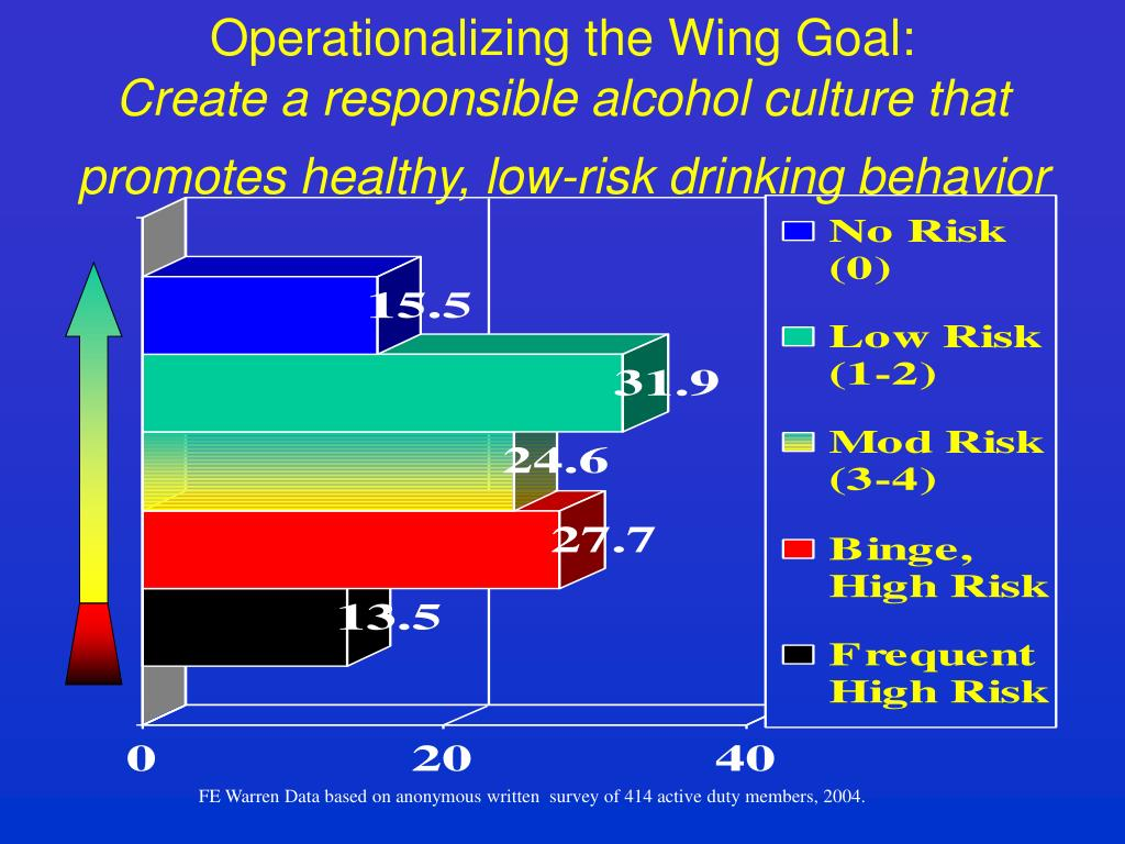Operationalizing the Wing Goal: