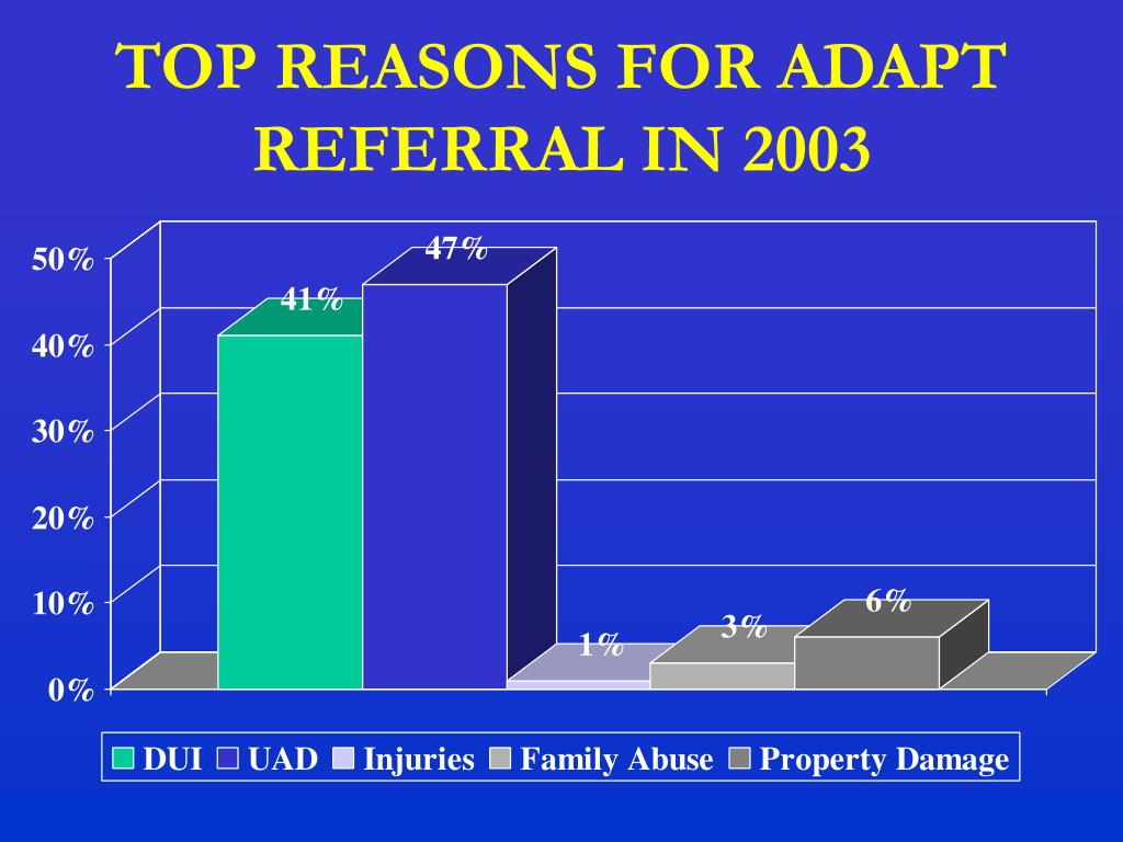 TOP REASONS FOR ADAPT REFERRAL IN 2003