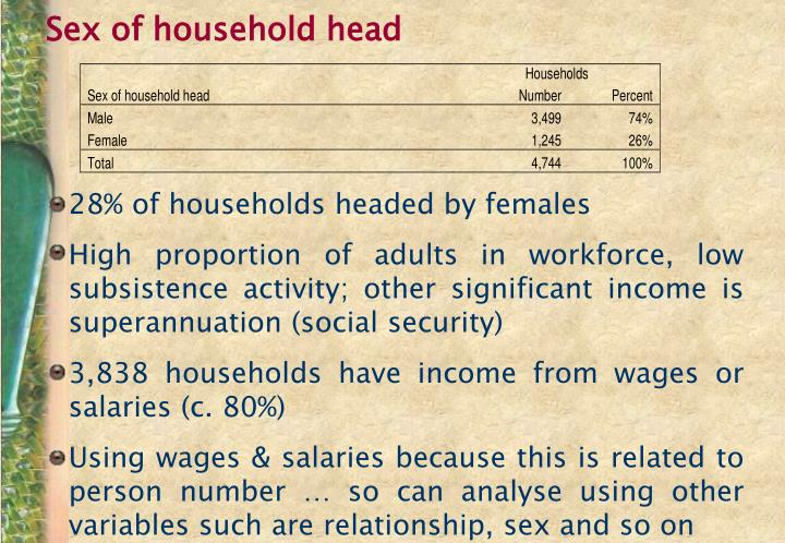 Sex of household head