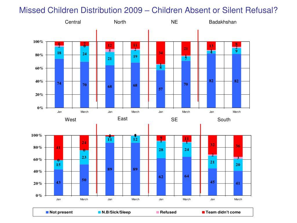 Missed Children Distribution 2009 – Children Absent or Silent Refusal?