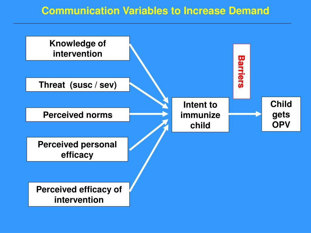 Communication Variables to Increase Demand