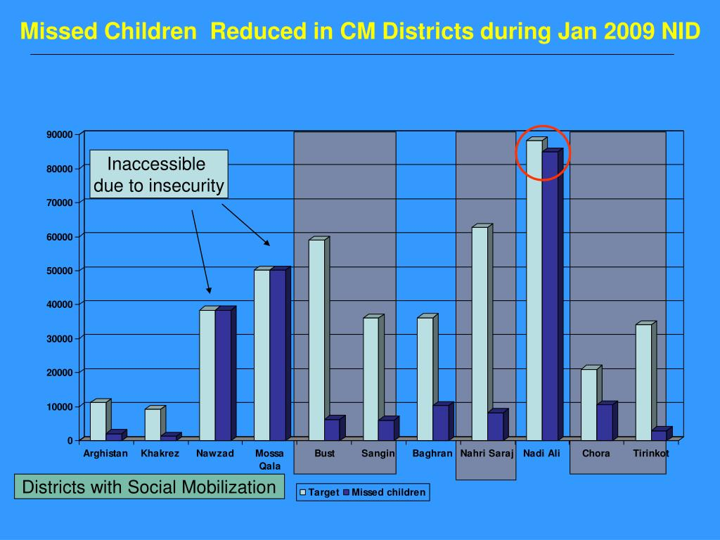 Missed Children  Reduced in CM Districts during Jan 2009 NID