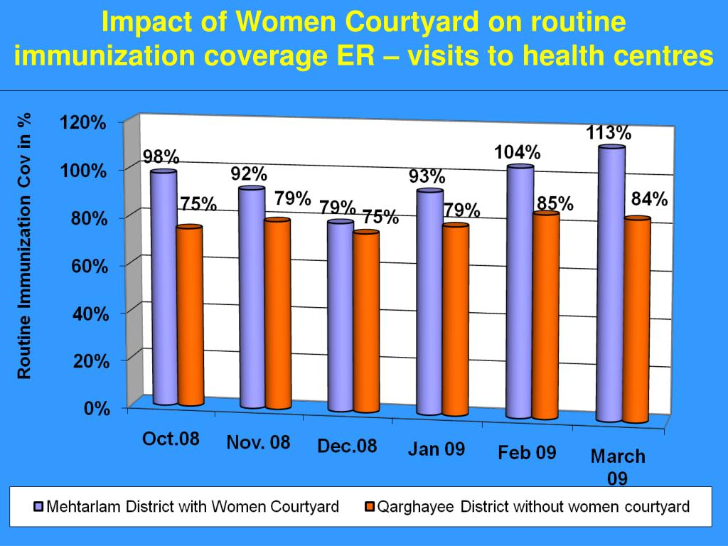 Impact of Women Courtyard on routine immunization coverage ER – visits to health centres