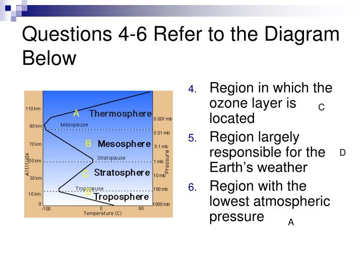 Questions 4 6 refer to the diagram below