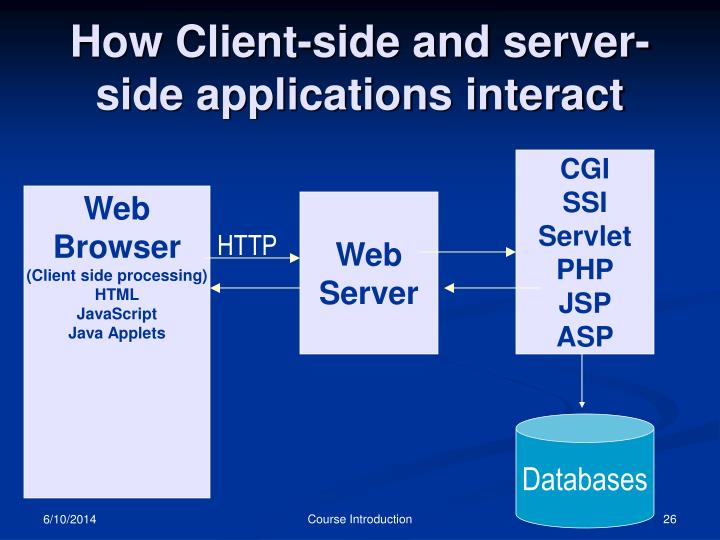 How Client-side and server-side applications interact