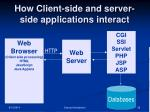 how client side and server side applications interact