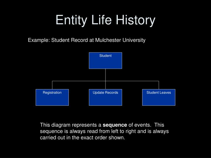Entity Life History