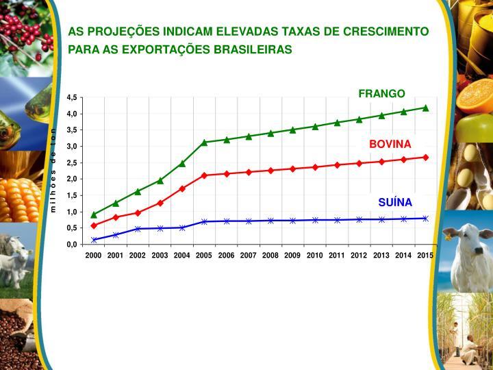 AS PROJEÇÕES INDICAM ELEVADAS TAXAS DE CRESCIMENTO PARA AS EXPORTAÇÕES BRASILEIRAS