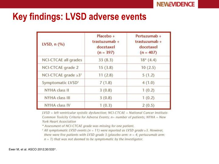 Key findings: LVSD adverse events