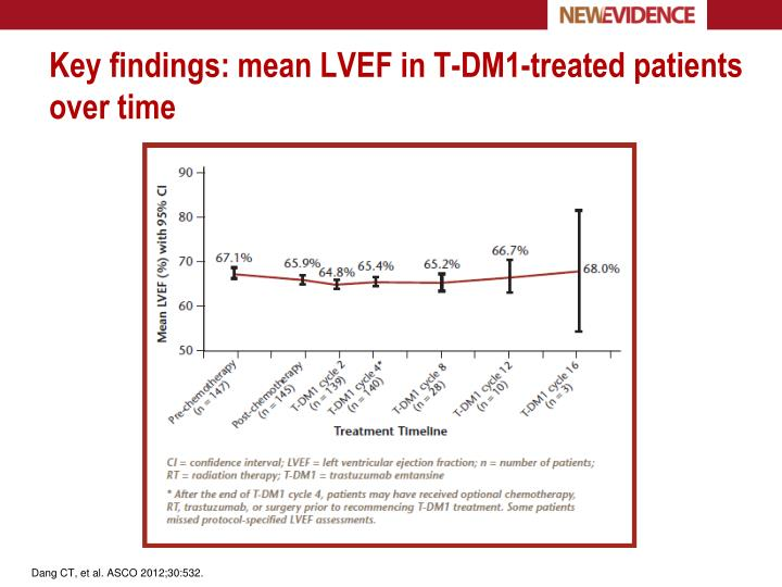 Key findings: mean LVEF in T-DM1-treated patients over time
