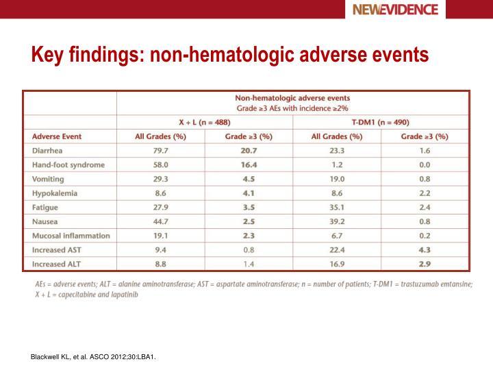 Key findings: non-hematologic adverse events