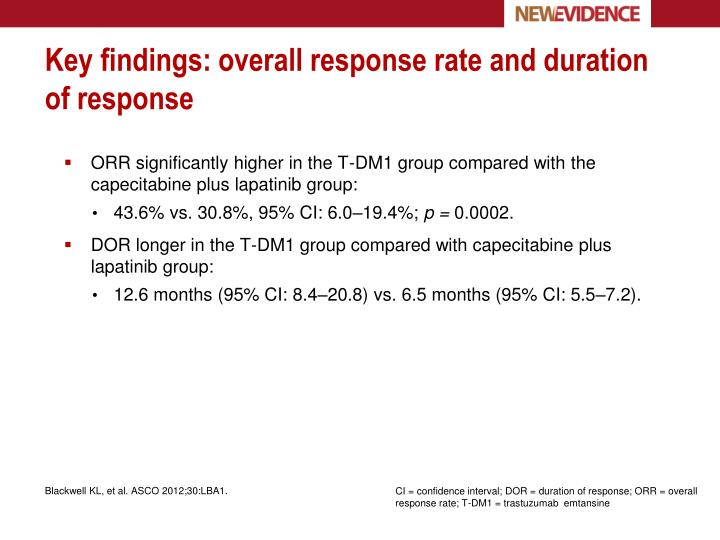 Key findings: overall response rate and duration of response