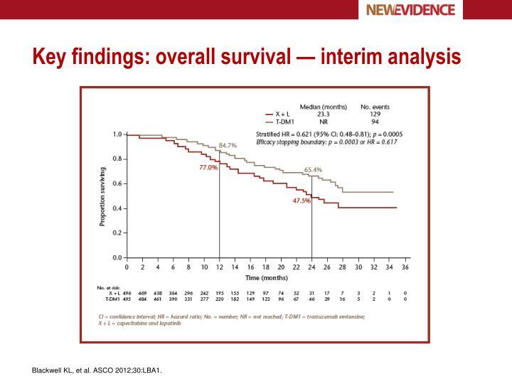 Key findings: overall survival — interim analysis
