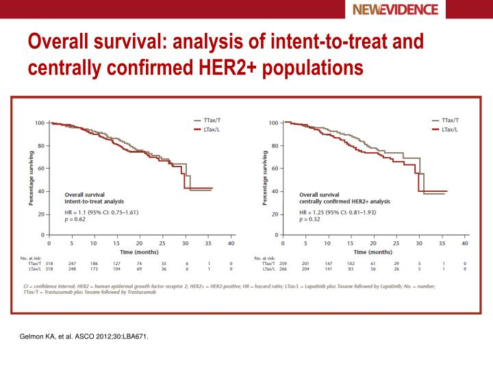 Overall survival: analysis of intent-to-treat and centrally confirmed HER2+ populations