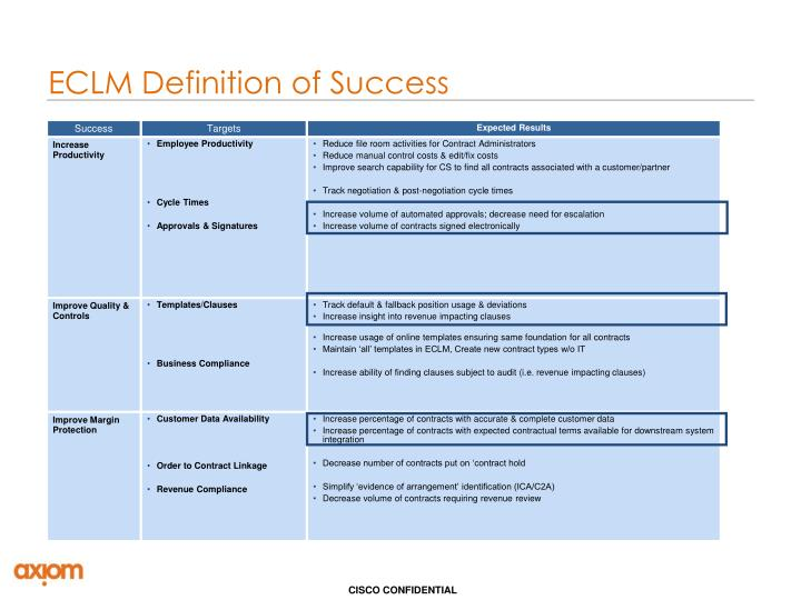 ECLM Definition of Success