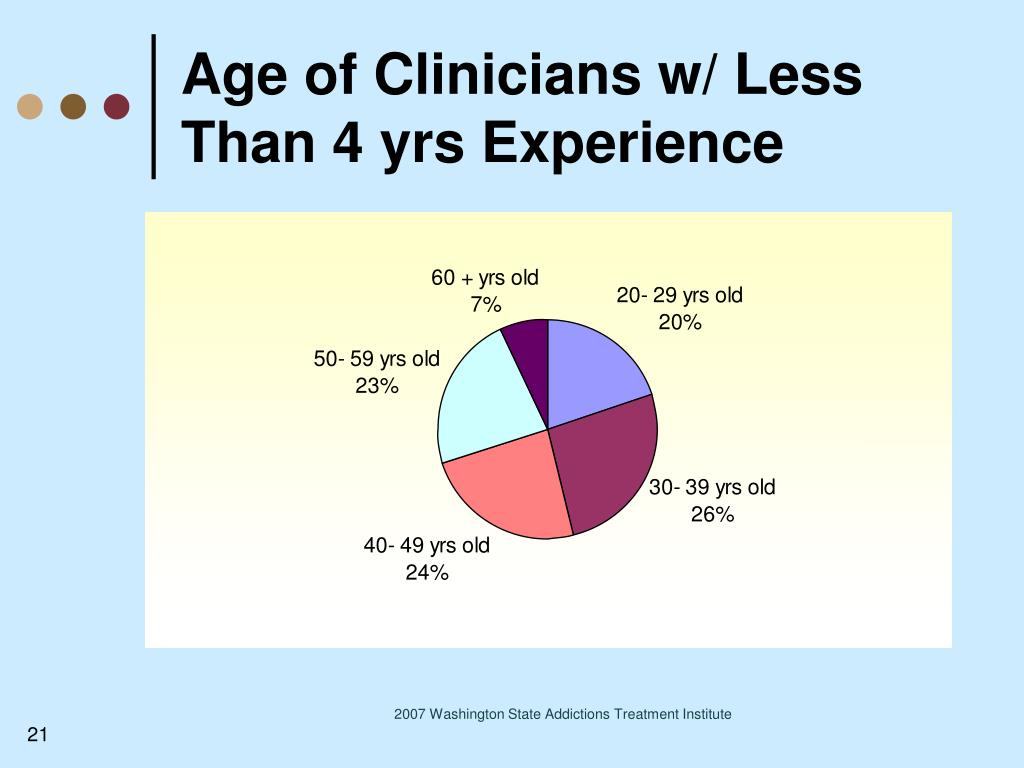 Age of Clinicians w/ Less Than 4 yrs Experience