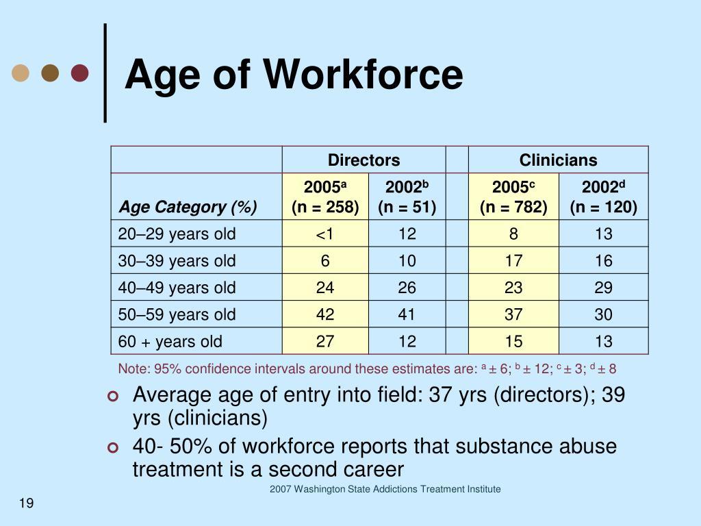 Age of Workforce