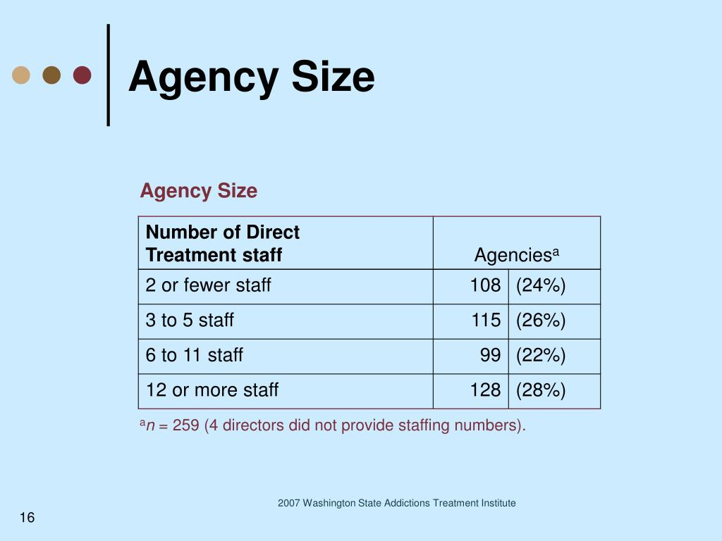 Agency Size