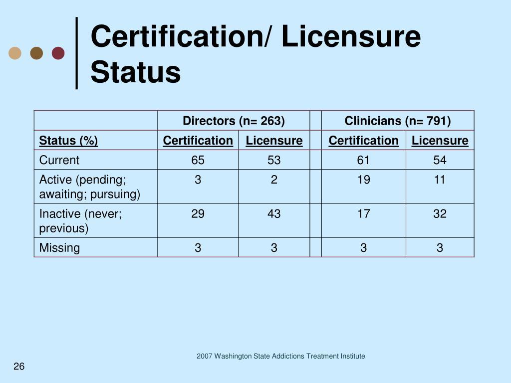 Certification/ Licensure Status
