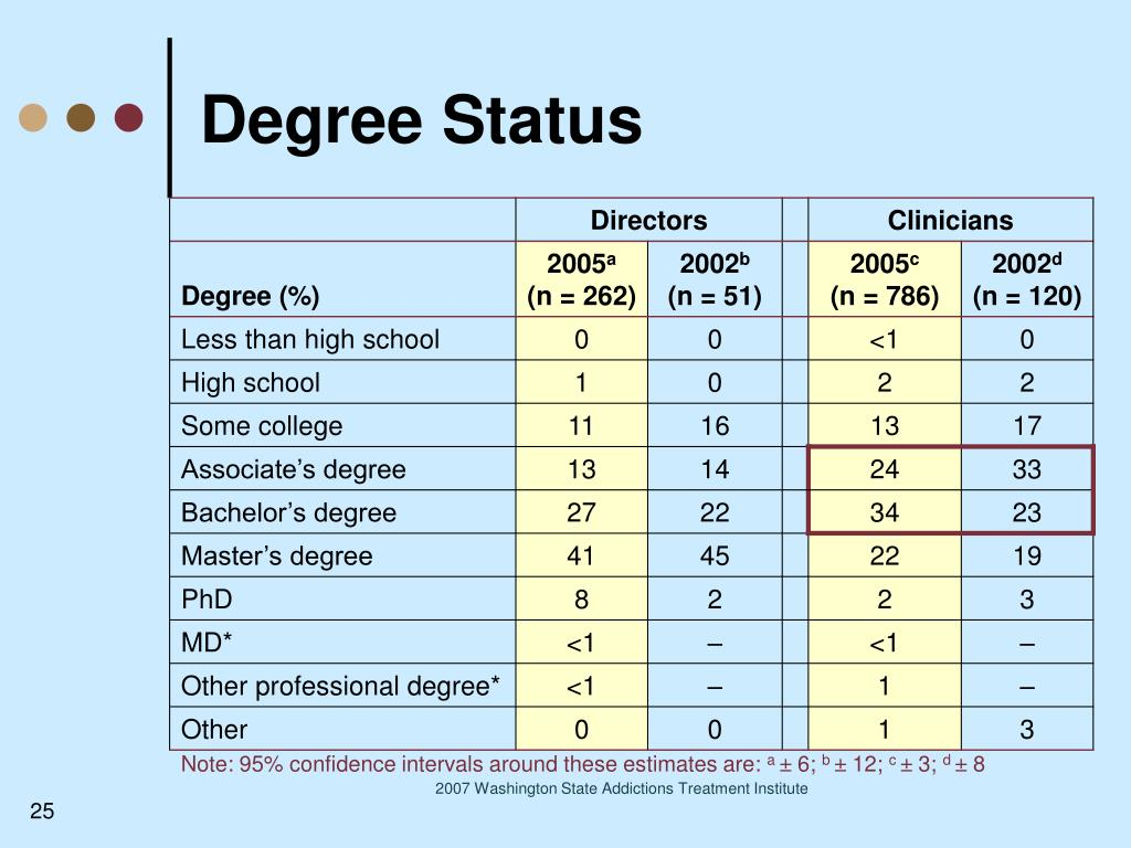Degree Status
