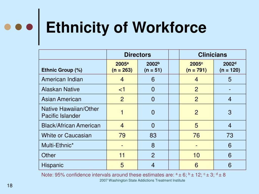 Ethnicity of Workforce