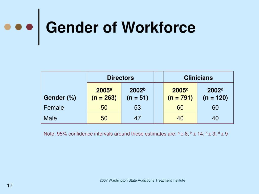 Gender of Workforce