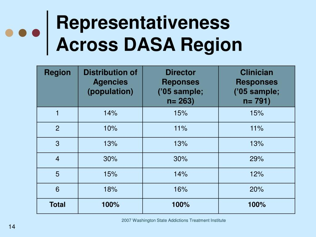 Representativeness Across DASA Region
